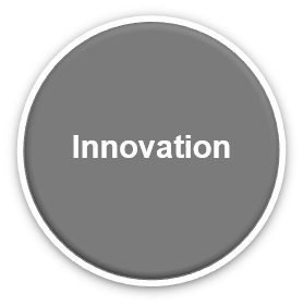 DataDot SA Core Value Innovation