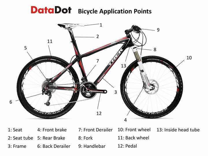 Bicycle Application Points
