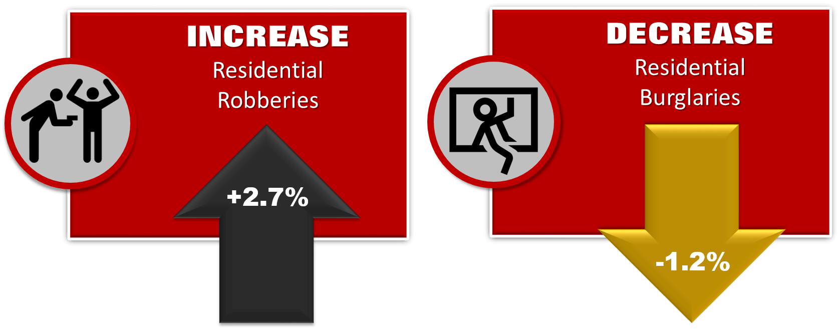 Crime Stats Residential Robbery and Burglary